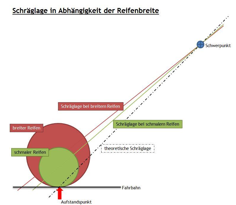 Reifenbreite_(unters. Reifen)